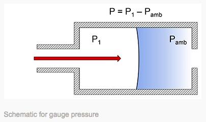 schematic fo gauge pressure