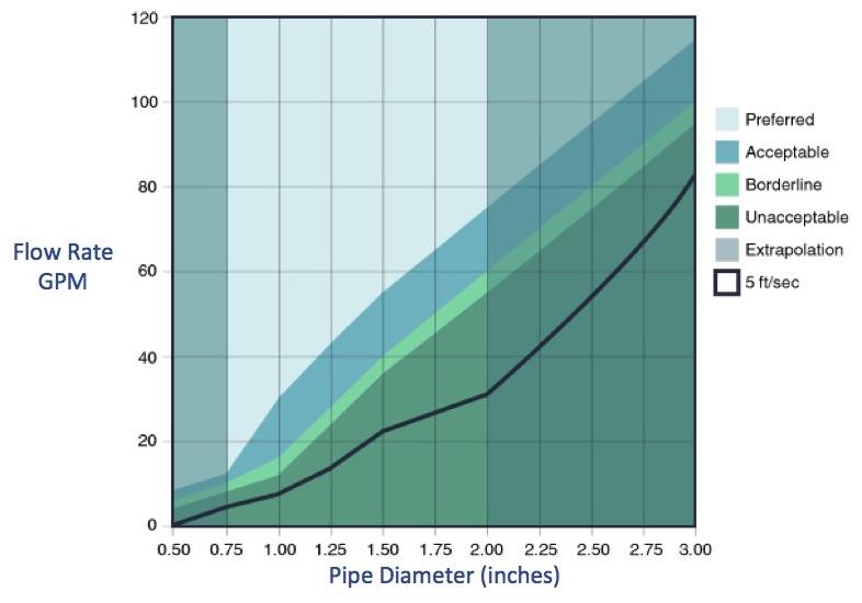 Flow rate and pipe diameter