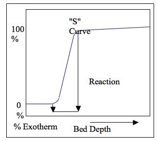 % Exotherm Graph for Analyzing Catalyst Performance