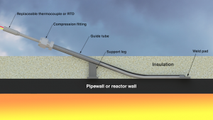 From Extreme Heat to Arctic Cold: WIKA's Replaceable Thermocouple and RTD Temperature Sensor