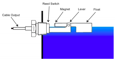 Diagram of a WIKA Model HLS-M Magnetic Float Switch