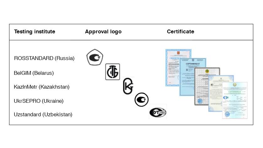 Measuring equipment approval in the Eurasian Economic Zone
