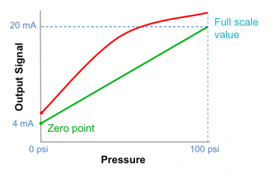 Pressure transmitter accuracy: ideal line and characteristic curve