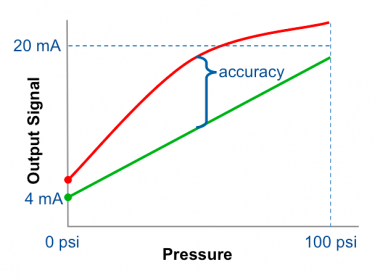 Calculating pressure transmitter accuracy