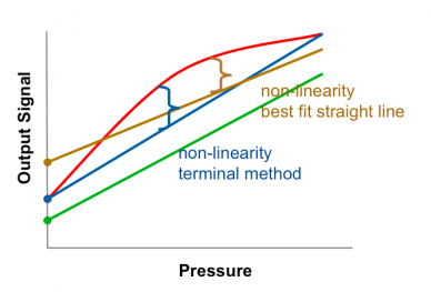 Pressure transmitter accuracy: two methods
