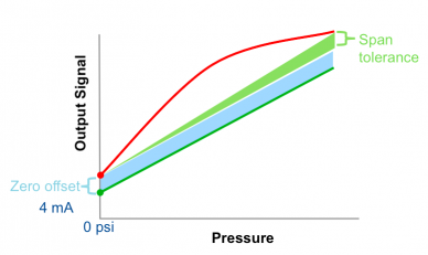 Pressure transmitter accuracy: finding the zero offset and span accuracy