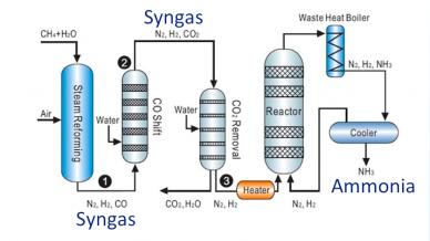 High Temperature Sensor Needed for Ammonia Production