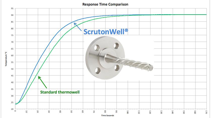Standard Thermowell vs ScrutonWell