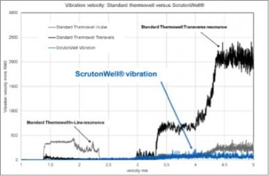 Vibration velocity: Standard Thermowell vs. ScrutonWell®