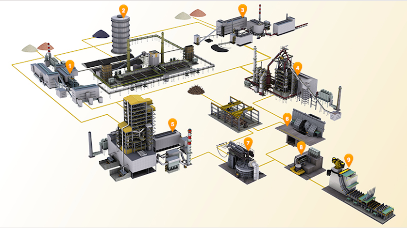 Iron and Steel Plants: Measurement Technologies