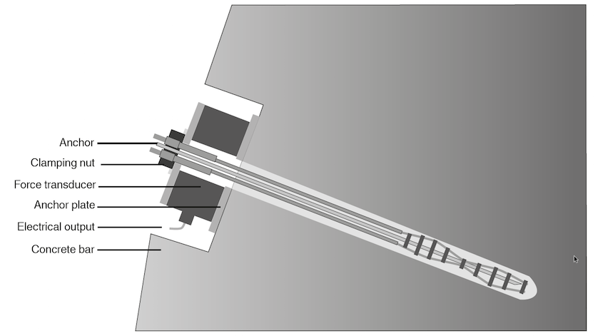 Anchor Load Cell Mounting