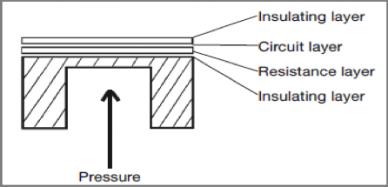 Cross section of a metal thin-film sensor