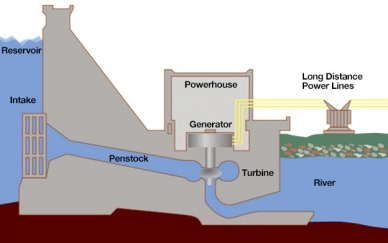 How a Hydroelectric Power Plant Works