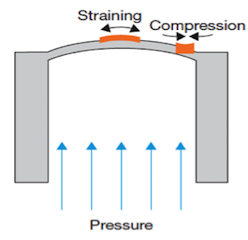 Working Principle Behind Electronic Pressure Measurement