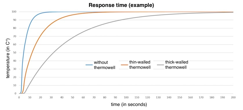 response times of temperature sensors with and without thermowell