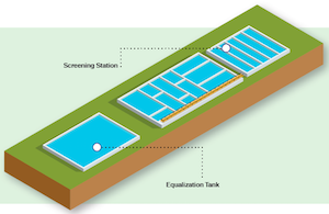 Preliminary treatment of wastewater treatment