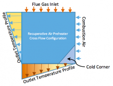 Recuperative air preheater (APH) cross flow configuration