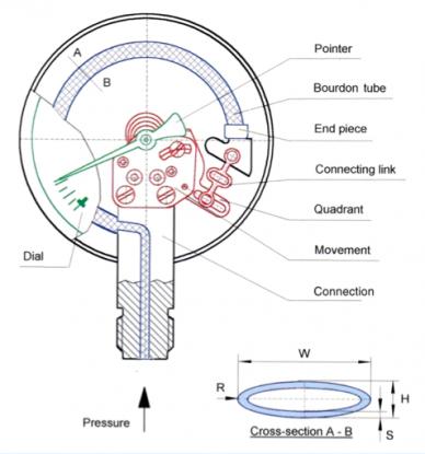 Inner workings of a Bourdon tube pressure gauge