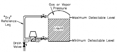 Liquid level measurement using a DP gauge