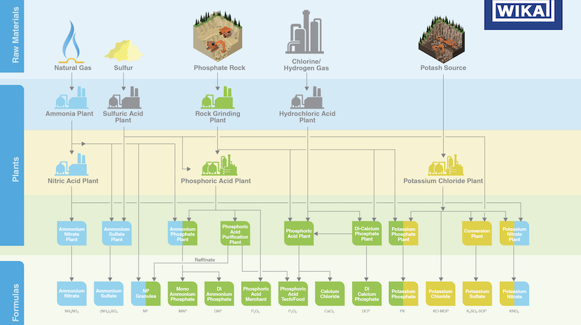 Chemical Fertilizer Infographic