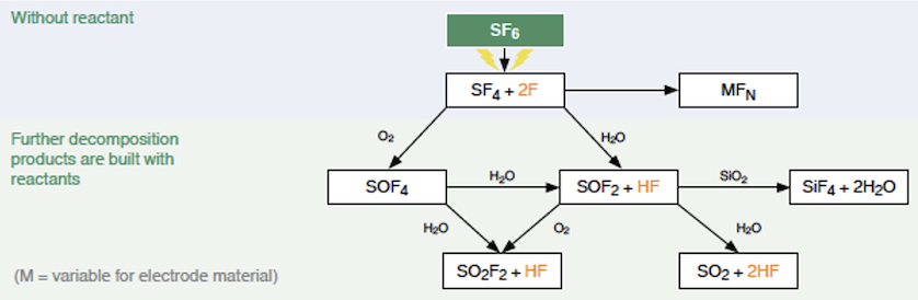 Flowchart of SF6 gas decomposition