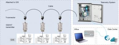 Arrangement of the WIKA GMK-20 gas monitoring kit